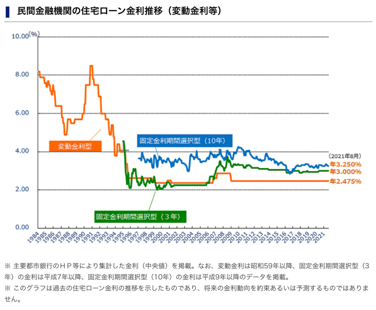 民間金融機関における住宅ローン変遷推移
